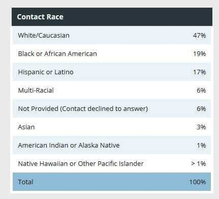 Race or Ethnicity of Crisis Connections at NRS, 2015