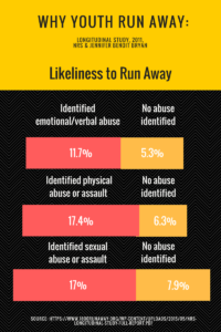 Runaways Findings Of Neglect And Abuse >> Child Abuse And Why Youth Run Away How To Recognize Child