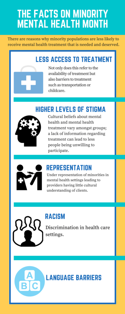 Facts on Minority Mental Health Month