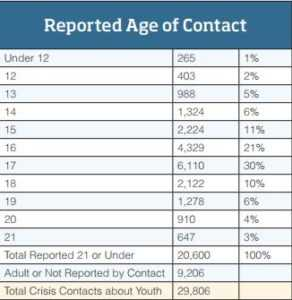 Age of Contact with NRS | Teenage Runaways Facts and Figures