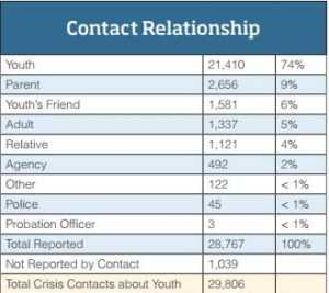 Contact Relationship | Teenage Runaways Facts and Figures