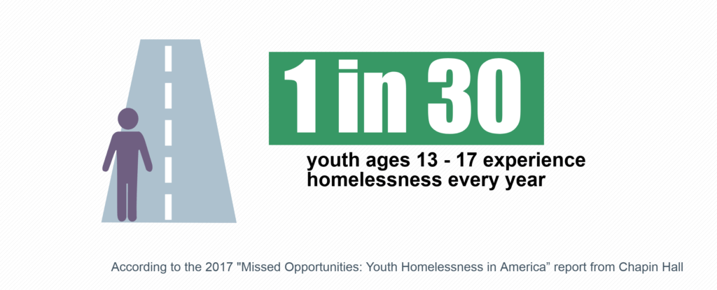 1 in 30 youth ages 13-17 experience homelessness every year