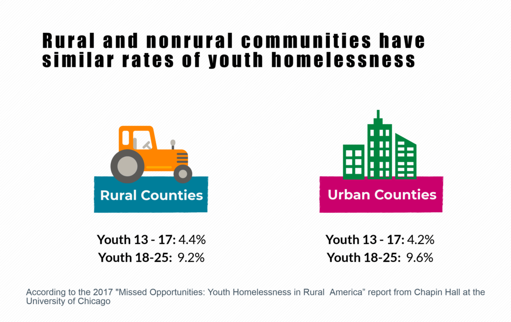 Rural and Urban areas have similar rates of youth homelessness